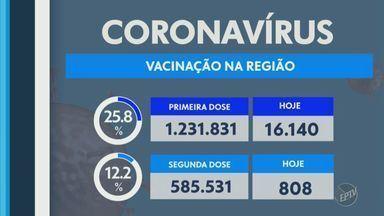 Regiões de Campinas e Piracicaba confirmam mais 71 mortes por Covid-19 nesta quarta (9) - Cidades também registraram 2.112 novos casos da doença em 24 horas.