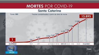 SC chega a 1 milhão de casos confirmados de Covid - SC chega a 1 milhão de casos confirmados de Covid