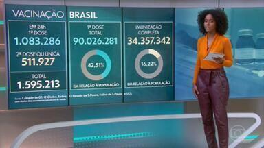 População totalmente imunizada contra Covid chega a 16,22% no Brasil - O levantamento do consórcio de veículos de imprensa com dados das secretarias aponta ainda que mais de 90 milhões de pessoas já receberam a primeira dose de vacina contra a Covid no país.
