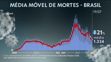 Brasil se aproxima de 543 mil mortes por Covid na pandemia; média móvel de óbitos continua em queda - Segundo balanço do consórcio de veículos de imprensa com dados das secretarias de Saúde, são em média 1.224 mortos por dia pela doença.