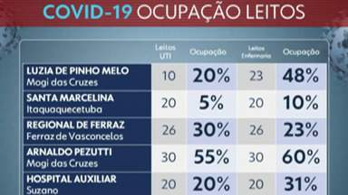 Hospitais da rede estadual do Alto Tietê registram queda na ocupação de leitos Covid-19 - No Santa Marcelina de Itaquaquecetuba a ocupação na UTI é de 5%.