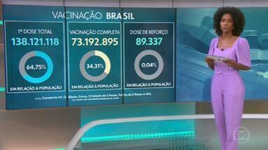 Vacinação contra Covid: 34,31% dos brasileiros estão imunizados - Já a primeira dose foi aplicada em 138 milhões. Levantamento do consórcio de veículos de imprensa é feito junto a secretarias de Saúde dos estados.