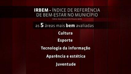 Pesquisa revela a opinião dos paulistanos sobre temas polêmicos na cidade de São Paulo