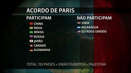 Entenda o Acordo de Paris
