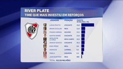 Rodrigo Capelo fala sobre investimentos do River Plate para a Taça Libertadores da América