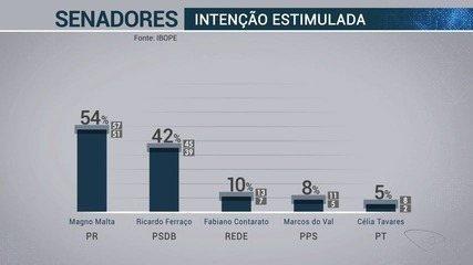 Pesquisa Ibope no ES para o Senado: Magno Malta, 54%; Ferraço, 42%; Fabiano Contarato, 10%