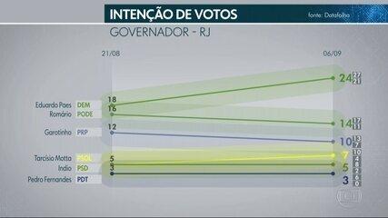 Datafolha divulga sua segunda pesquisa para as eleições governamentais do RJ