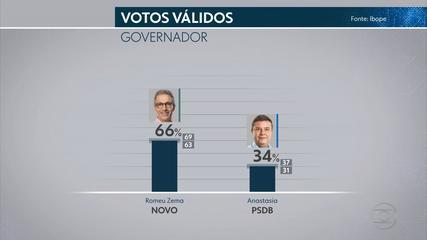 Ibope - MG, votos válidos: Zema, 66%; Anastasia, 34%