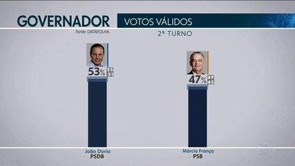 Datafolha divulga a primeira pesquisa de intenção de voto no 2º turno para São Paulo