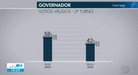 Ibope no Pará, votos válidos: Helder, 58%; Márcio, 42%