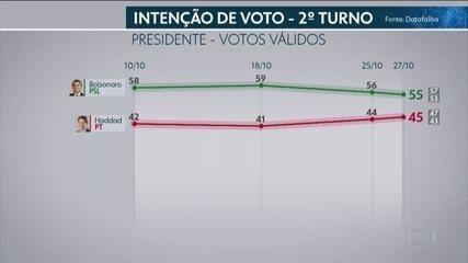Datafolha divulga quarta pesquisa de intenção de voto para presidente