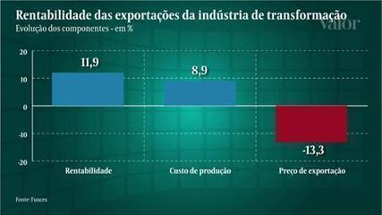 Exportações têm primeira alta em 17 meses