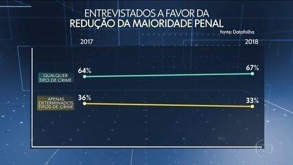 Maioria dos brasileiros apoia redução da maioridade penal de 18 para 16 anos