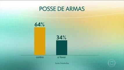Datafolha divulga pesquisa sobre opinião dos brasileiros sobre a segurança pública