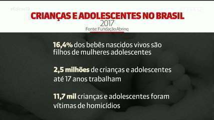 No Brasil, 9,4 milhões de crianças e adolescentes de até 14 anos vivem em extrema pobreza