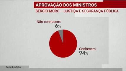 Pesquisa mostra o percentual de pessoas que conhecem os ministros de Bolsonaro