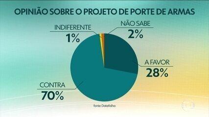 Datafolha divulga pesquisa com a opinião dos brasileiros sobre o projeto de porte de armas