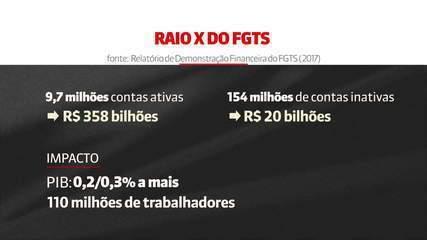 Governo vai liberar R$ 12 bilhões para saques do FGTS