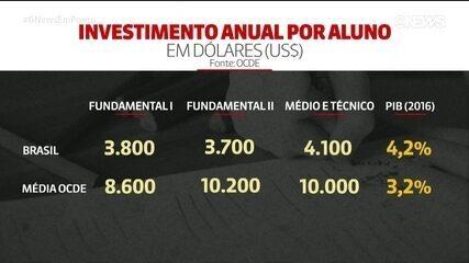 Brasil investe por aluno menos da metade da média dos países desenvolvidos