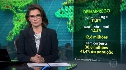 Desemprego no Brasil cai para 11,8%, mas 12,6 milhões estão sem ocupação