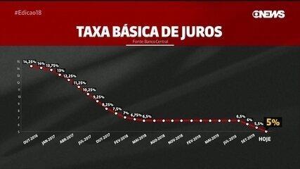 Copom reduz taxa básica de juros de 5,5% para 5% ao ano