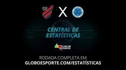 Central de Estatísticas: Podcast avalia favorito para Athletico-PR x Cruzeiro