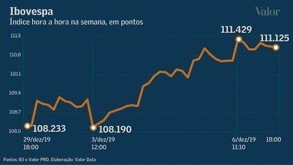 Ibovespa renova recorde em semana de entusiasmo com economia brasileira