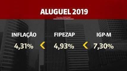 Variação do aluguel de imóveis sobe acima da inflação em 2019