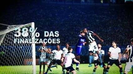 Espião Estatístico mostra os números da temporada de 2019 do Botafogo