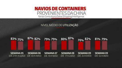 Navios chegam da China com carga abaixo da capacidade