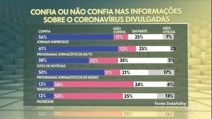 79% dos brasileiros acreditam que economia será afetada pelo coronavírus, aponta Datafolha