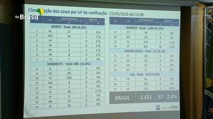 Brasil tem 57 mortes e 2.433 casos confirmados de coronavírus, diz Ministério da Saúde