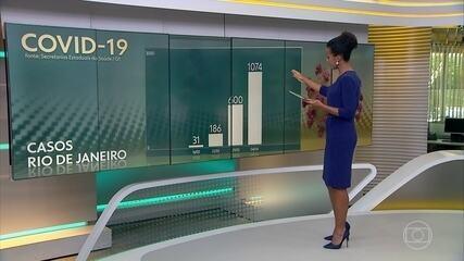 SP, RJ e Ceará são os estados com mais casos de coronavírus