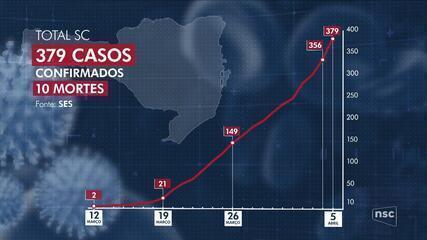 Confira as últimas notícias sobre o coronavírus em Santa Catarina