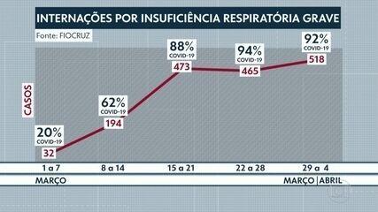 Fiocruz aponta o crescimento de internações por problemas respiratórios no RJ