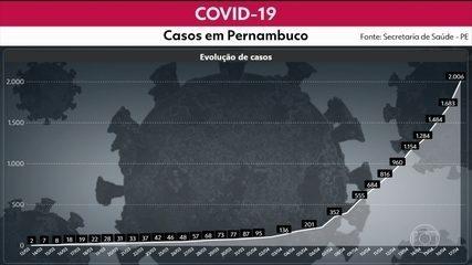 Número de casos de Covid-19 em PE sobe para 2.006, com 186 mortes