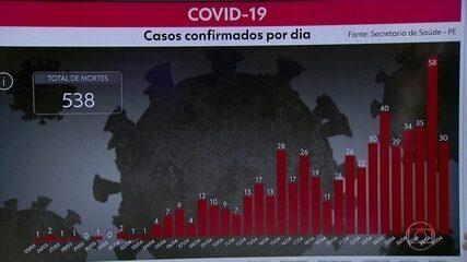 Pernambuco chega a 6.194 casos e 538 mortes por Covid-19