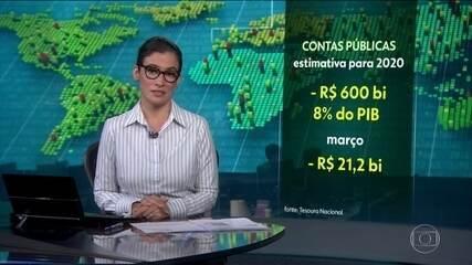 Rombo nas contas públicas deve atingir R$ 600 bilhões em 2020
