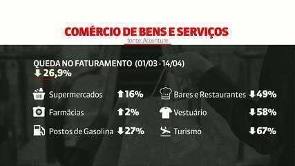 Turismo e vestuário são setores mais afetados pela pandemia do coronavírus