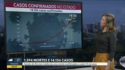 Rio ultrapassa São Paulo em mortes por coronavírus