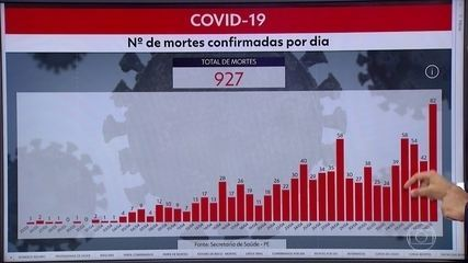 Pernambuco chega a 11.587 casos e 927 mortes por Covid-19