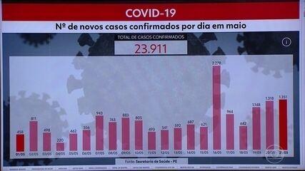 Pernambuco chega a 23.911 casos e 1.925 mortes por Covid-19