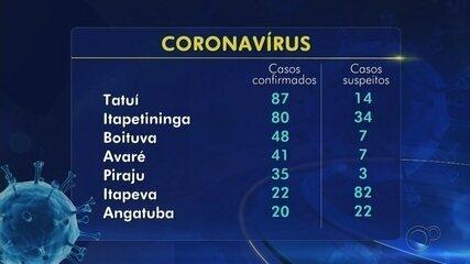 Casos confirmados de coronavírus na região de Itapetininga nesta quinta-feira