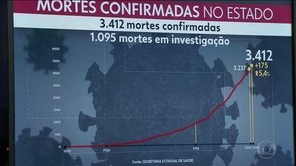 Rio de Janeiro tem 3.412 mortes confirmadas por Covid-19