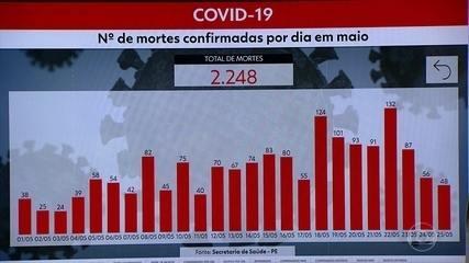 Pernambuco chega a 28.366 casos e 2.248 mortes por Covid-19
