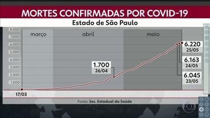 São Paulo atinge a marca de 6.220 mortos por Covid-19