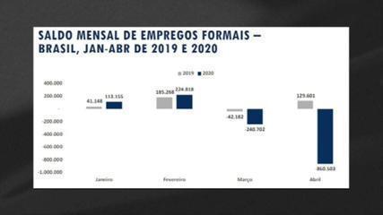 Brasil fechou 860,5 mil vagas de emprego formal em abril