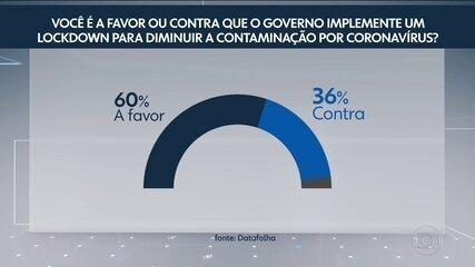 Datafolha: 60% dos brasileiros apoiam 'lockdown'
