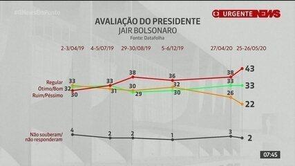 Datafolha: rejeição de Bolsonaro tem nível mais alto desde janeiro de 2019