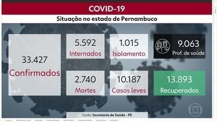 Pernambuco chega a 33.427 casos da Covid-19 e 2.740 óbitos